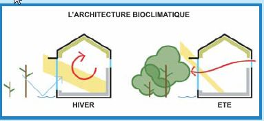 architecture-bioclimatique